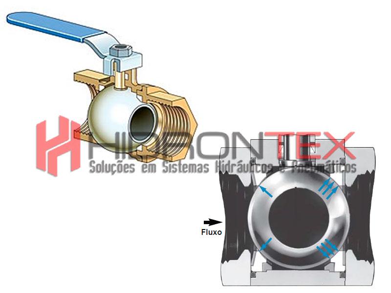 Válvula esfera inox alta pressão
