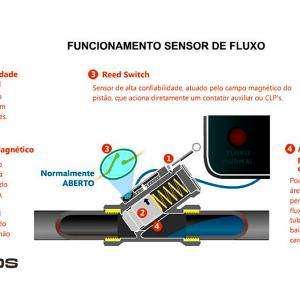 Sensor de fluxo para líquidos